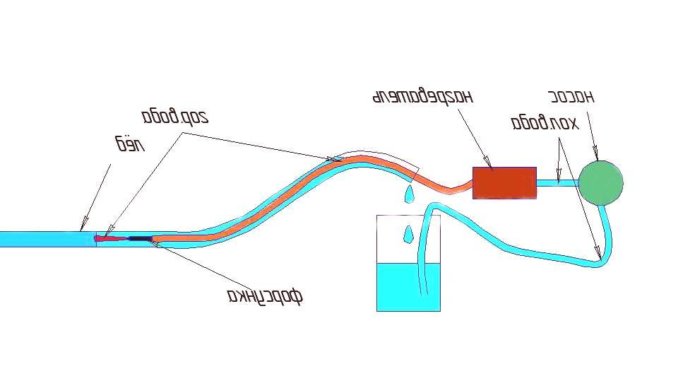 spajanje leda na toplu vodu 5 pogrešaka u izlascima